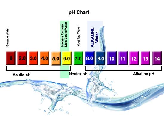pH-ul apei, un factor important pentru sanatate